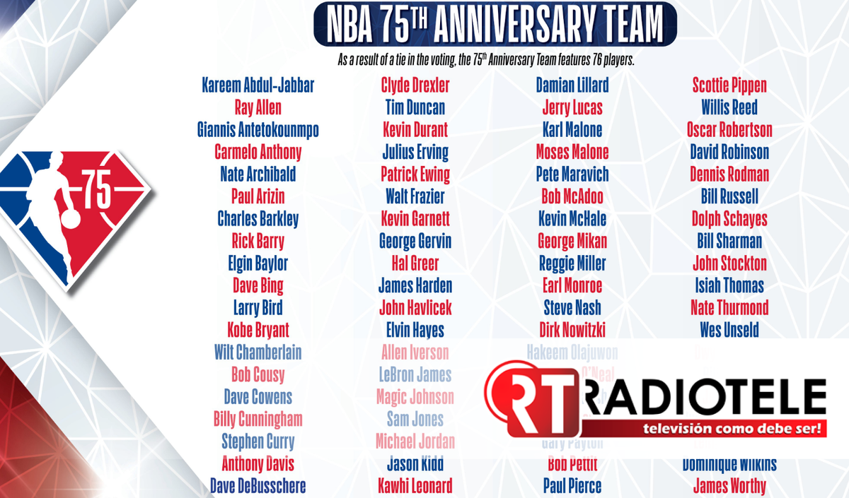 NBA  da a conocer a los mejores 75 de la historia